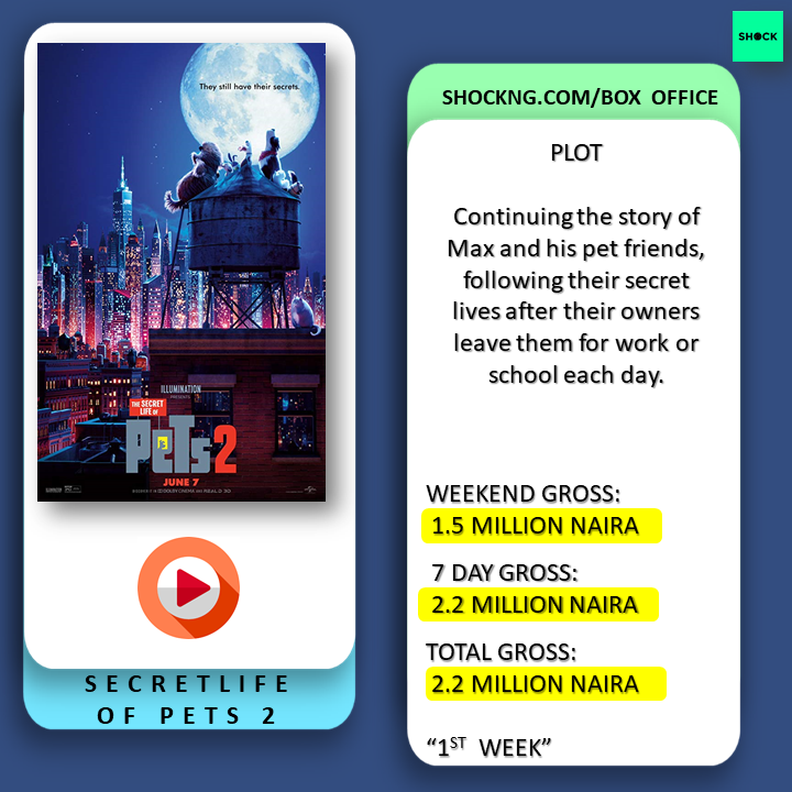 Slide7 - Secret Life of Pets Debuts Woefully, Blockbuster Countdown Begins For Bling Lagosians +Top 5 Box Office.