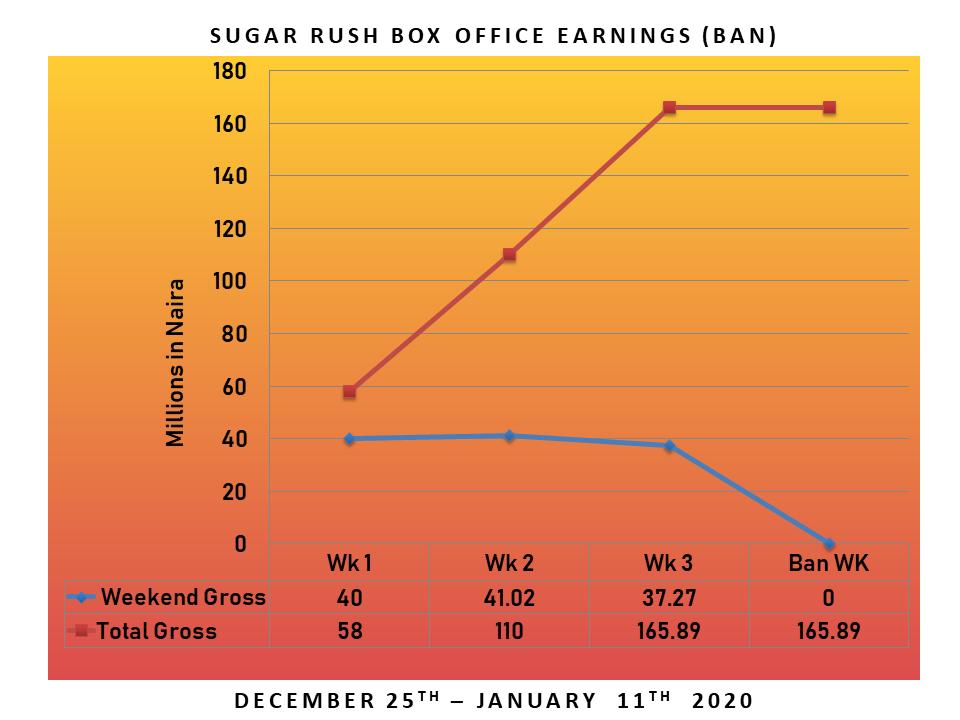 Slide2 1 - Box Office Analysis: How Much Did Sugar Rush Miss?