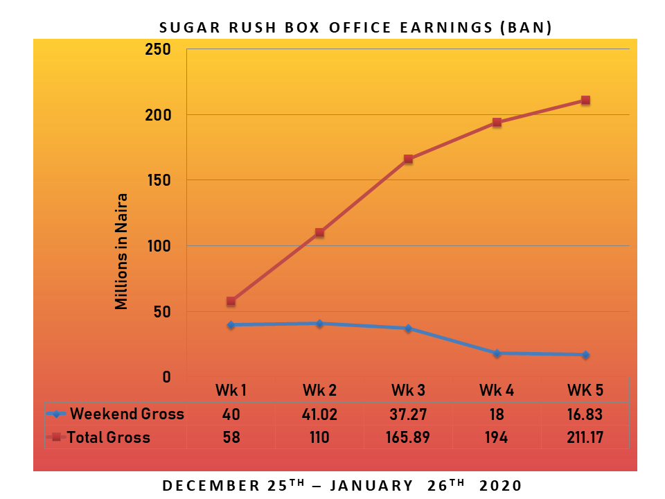 Slide4 - Box Office Analysis: How Much Did Sugar Rush Miss?