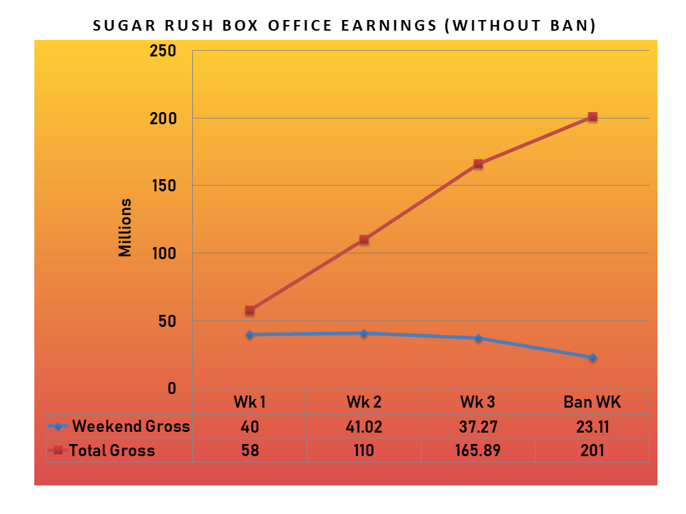 new 1 - Box Office Analysis: How Much Did Sugar Rush Miss?