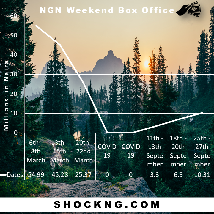 Box office stats 1 - How Fast is the NGN Box Office Recovering Post Lockdown?