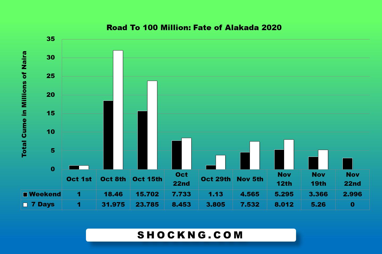 Slide2 - How Fate of Alakada Crossed N100 Million in 53 Days Post Pandemic Lockdown