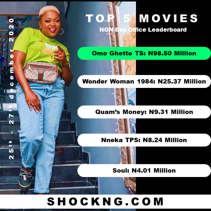 """Nollywood movies december top 5 2020 1 - Omo Ghetto """"The Saga"""" Bursts N124 Million Opening Weekend, Breaks All Time  Nollywood Box Office Record Despite Pandemic Uncertainty"""