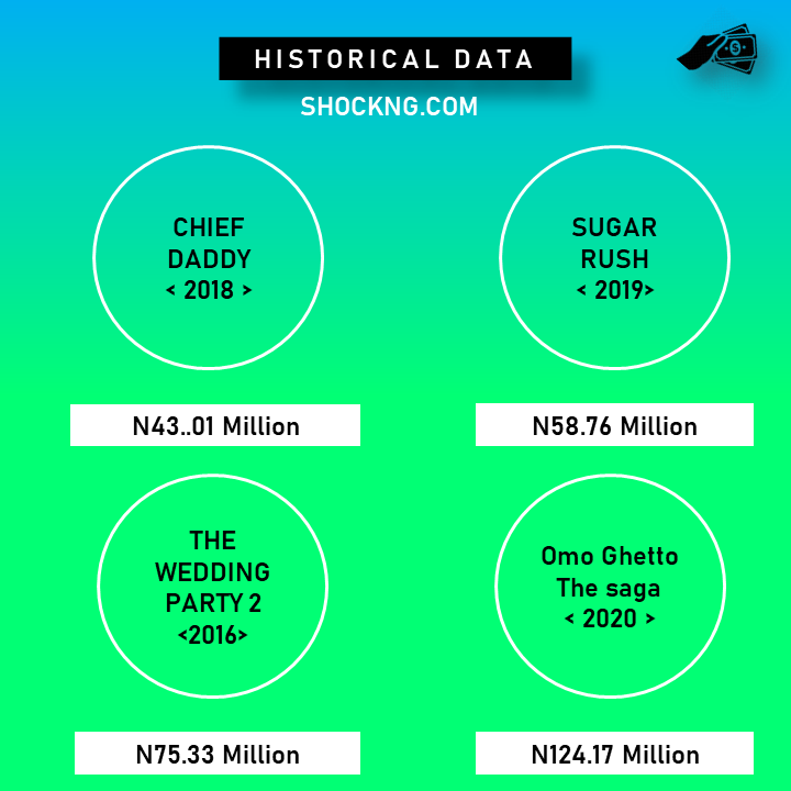 """nollywood data opening weekend shock NG 1 - Omo Ghetto """"The Saga"""" Bursts N124 Million Opening Weekend, Breaks All Time  Nollywood Box Office Record Despite Pandemic Uncertainty"""