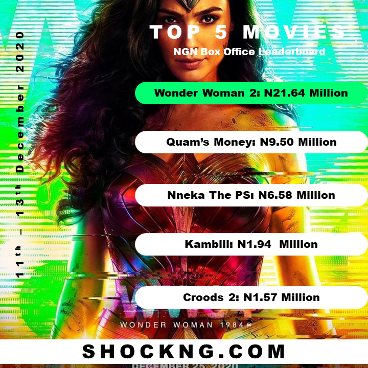 """wonder woman NGN Box office  - """"Nneka The Pretty Serpent"""" Pulls N6.58 Million Opening with Friday Theatrical Loss"""