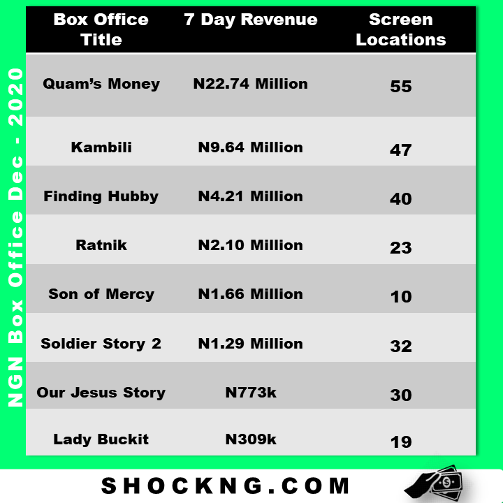 "nollywood box office data december 2020 - The Niche Theatrical Run of ""Son of Mercy"""