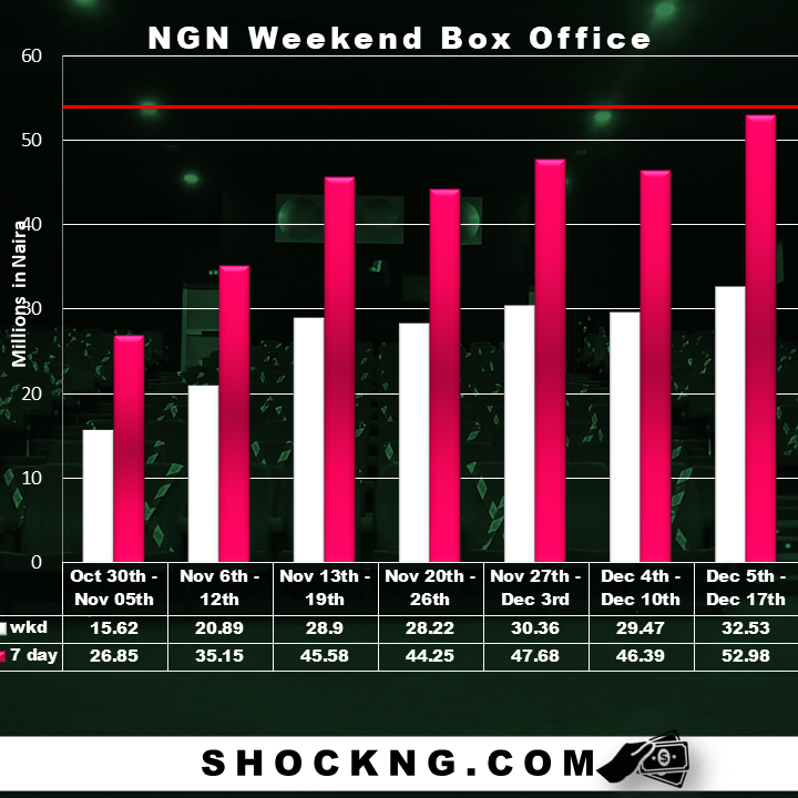 nov dec ngn box office cean - The December Exhibition Disaster That Never Should Have Happened