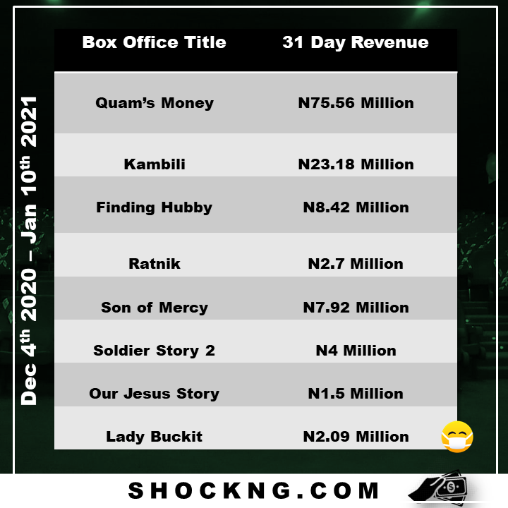 quams money and finding hubby box office report - The December Exhibition Disaster That Never Should Have Happened