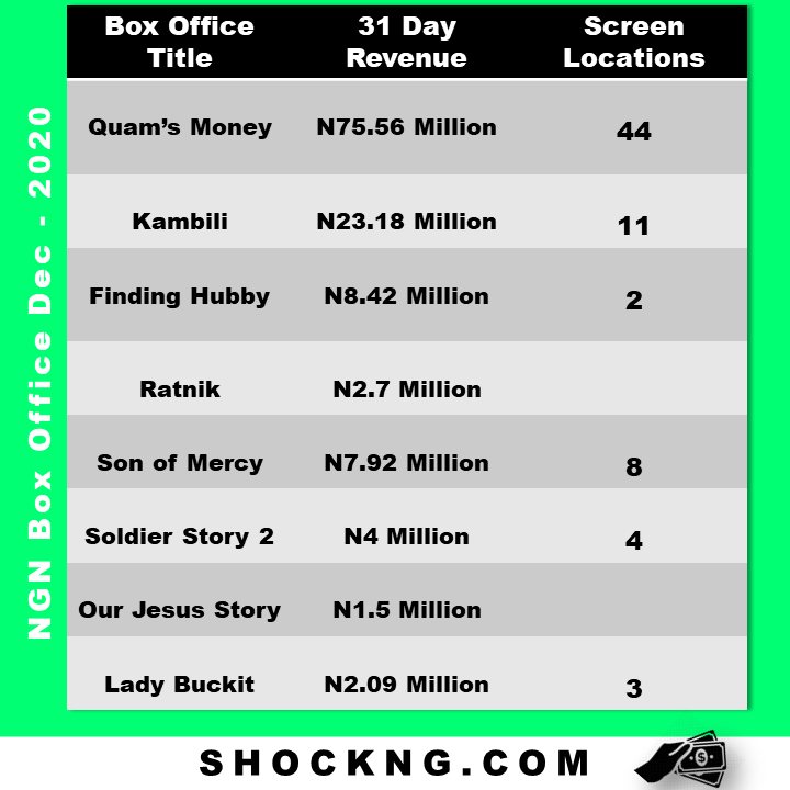 "quams money box office report  - The Niche Theatrical Run of ""Son of Mercy"""
