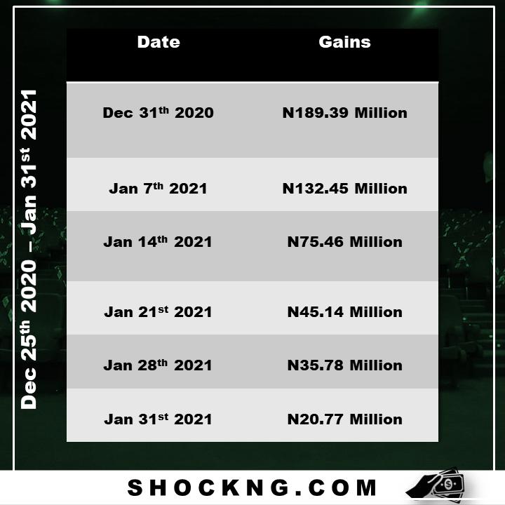 Nollywood omo ghetto record breaker - From 0 – N500 Million: The Blockbuster Trajectory of Omo Ghetto The Saga, Nollywood's Record Smasher