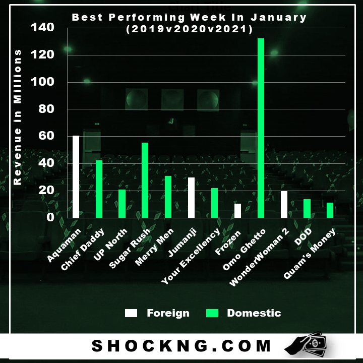 best week in january nigerian box office data shock - Which January Theatrical Calendar (2019 v 2020 v 2021) Performed Well and Why?