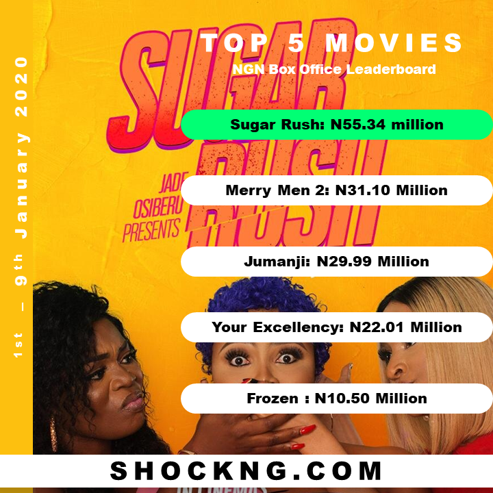 first week in january nigerian box office data shock - Which January Theatrical Calendar (2019 v 2020 v 2021) Performed Well and Why?