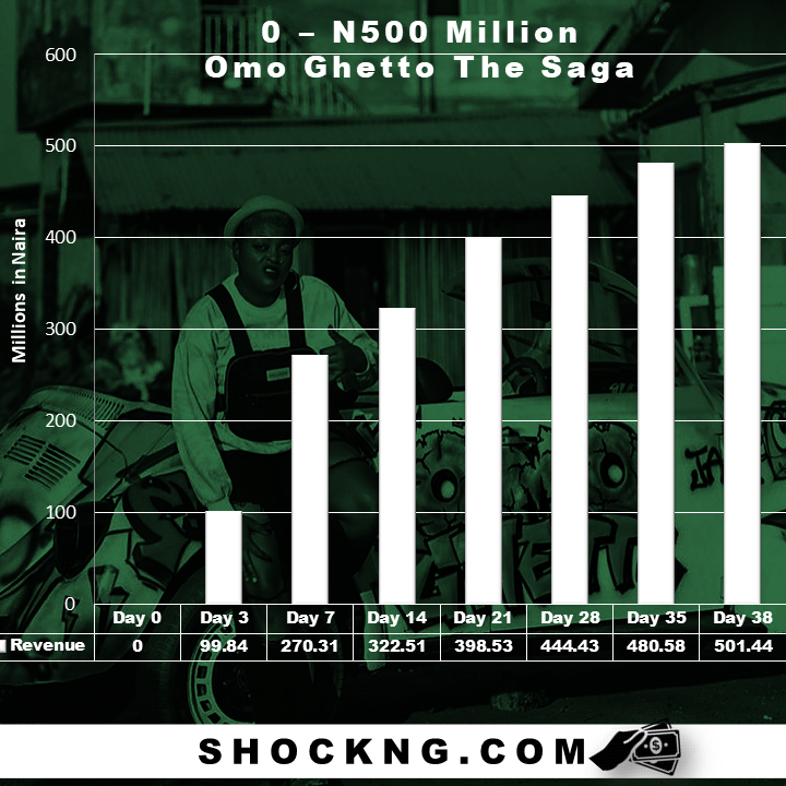 how omo getto the saga made N500 million naira - From 0 – N500 Million: The Blockbuster Trajectory of Omo Ghetto The Saga, Nollywood's Record Smasher