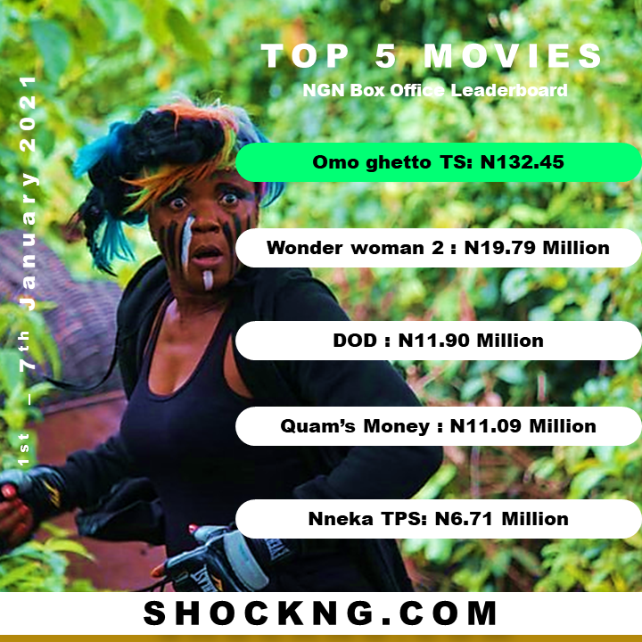 jan 2021 omo ghetto money  - Which January Theatrical Calendar (2019 v 2020 v 2021) Performed Well and Why?