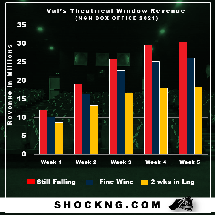 "nigerian box office data 2021 shockng - Why Did ""Still Falling"" Win Valentine's Box Office Window?"