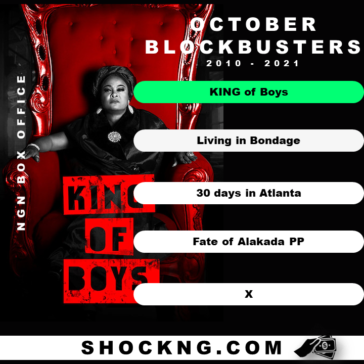 Nigerian king of boys box office revenue - Nigerian Box Office: When is the Best Month to Release your Big Budget Film?