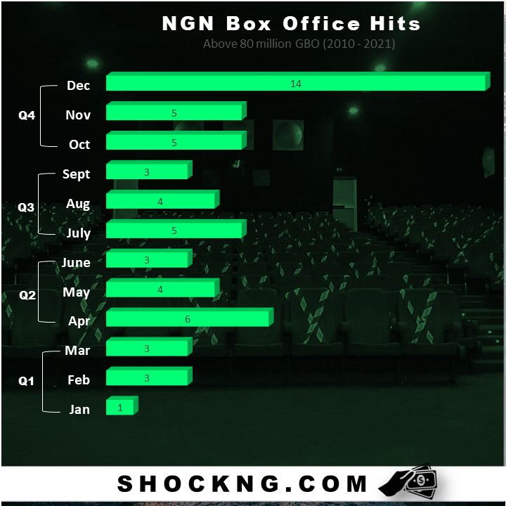 nigerian box office 2010 2021 data report shock ng - Nigerian Box Office: When is the Best Month to Release your Big Budget Film?