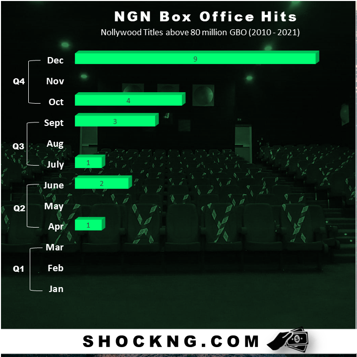 nigerian box office data blockbuster hits - Nigerian Box Office: When is the Best Month to Release your Big Budget Film?