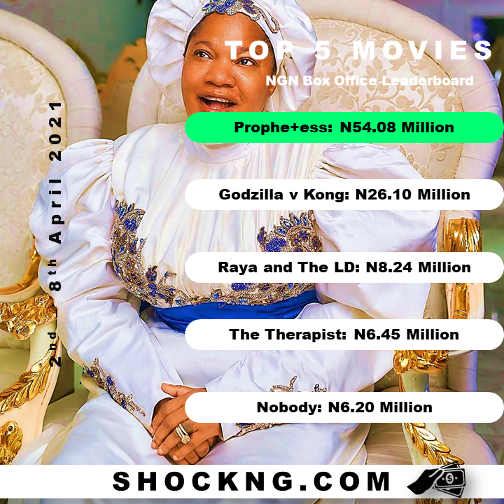 "prophtess box office - Niyi Akinmolayan's Big Bet On ""Prophetess"" Pays Off With N54 Million Easter Opening"