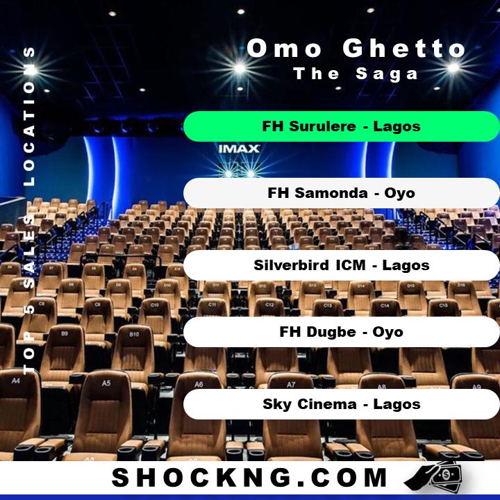 top 5 cinemas in nigeria  - Omo Ghetto The Saga: Takes NGN Exhibition Bow with Record N635.96 Million