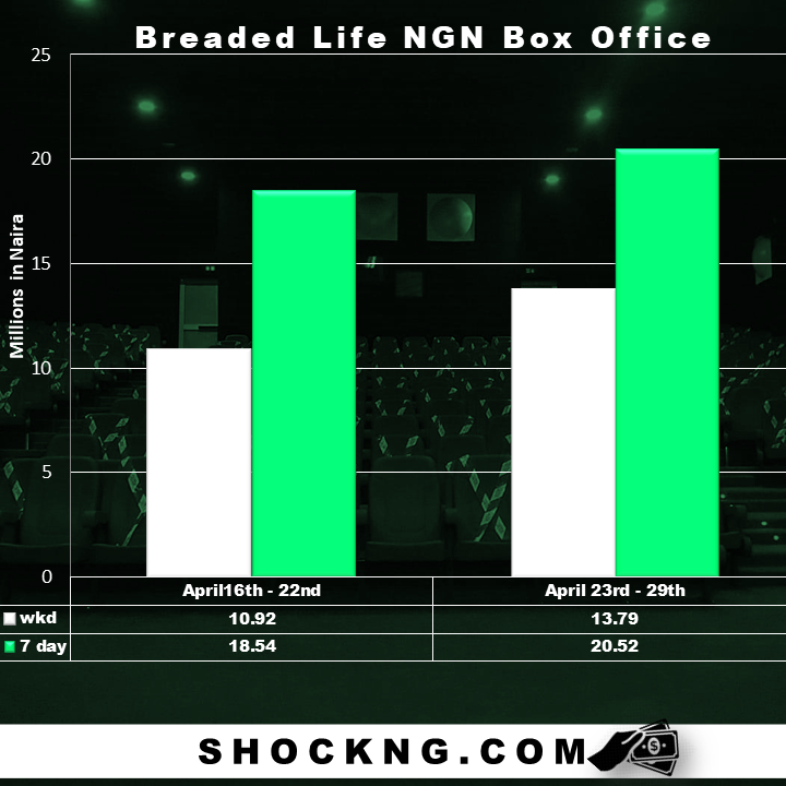 bimbo ademoye breaded life download - Breaded Life Finally Lands Top Box Office Spot, Delivers N20.52 Million 2nd Week Run