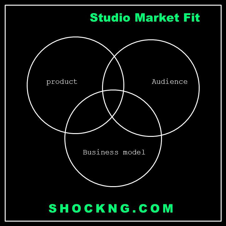 studio market fit - Eyinmofe Debuts Ghastly but Unsurprising Domestic N1.5 Million Opening Week