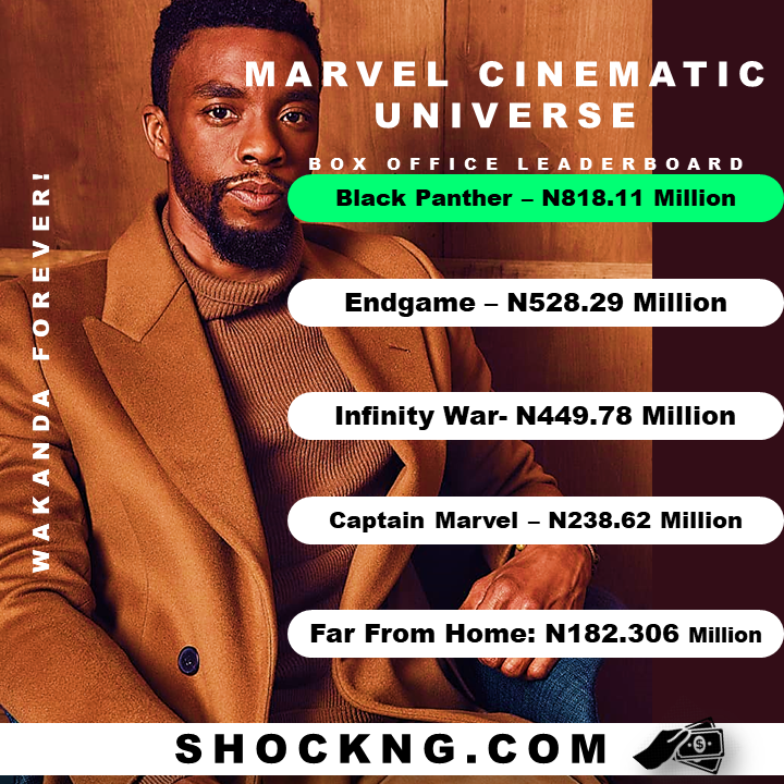 Marvel Box Office history in West Africa - The Box Office History of Marvel Movies in West Africa