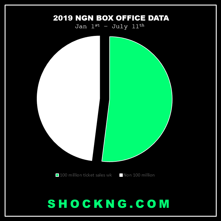 nigerian cinema weekly ticket sales 2019 - By The Numbers: How The Big Screens Business is Going So Far in 2021
