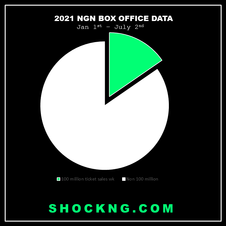 nigerian cinema weekly ticket sales 2021 - By The Numbers: How The Big Screens Business is Going So Far in 2021