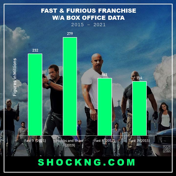 Nigerian Box Office Fast and Furious Movie Revenue - Vin Diesel's Furious 9 is the 1st Title Smash Hit of 2021 to Cross N200M Milestone