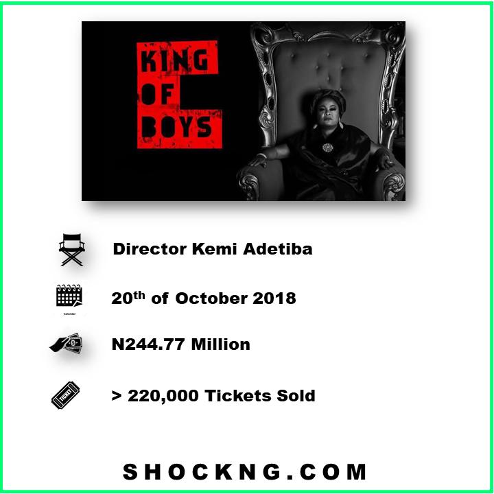 "Nigerian Film King of boys box office statistics - Kemi Adetiba: The Growth Explosion Of ""King Of Boys"" IP Just Keeps Surprising Me!"