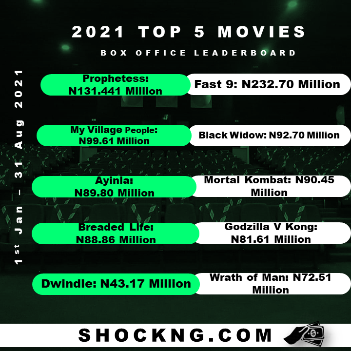 top 2021 movies nigerian cinema to download - Vin Diesel's Furious 9 is the 1st Title Smash Hit of 2021 to Cross N200M Milestone