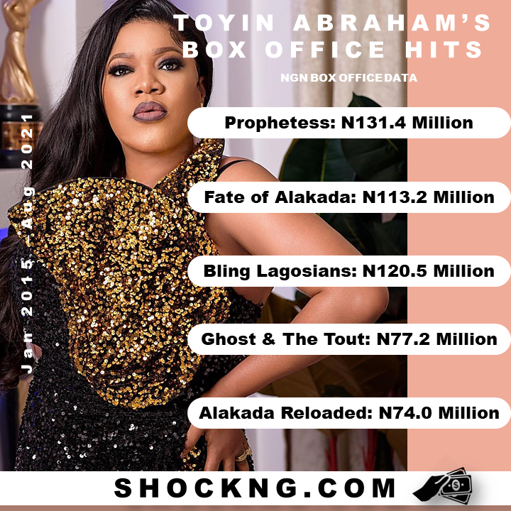 Nigerian Box Office Toyin Abraham Downlaod Movies - How Bankable is Toyin Abraham at the NGN Box Office?